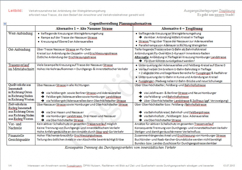 http://www.brunnentreff.de/wp-content/sp-resources/forum-image-uploads/bernd-lokki-peppler/2013/08/5-Vergleich-Planungsalternativen.JPG