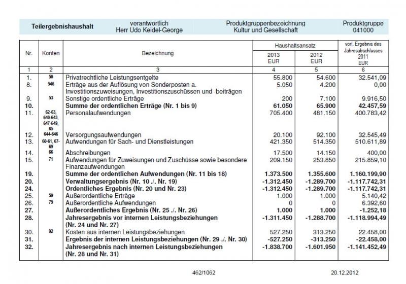 Teilergebnishaushalt-Kultur-und-Gesellschaft.JPG