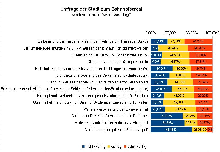 http://www.brunnentreff.de/wp-content/sp-resources/forum-image-uploads/kw/2013/06/UmfrageStadt.png