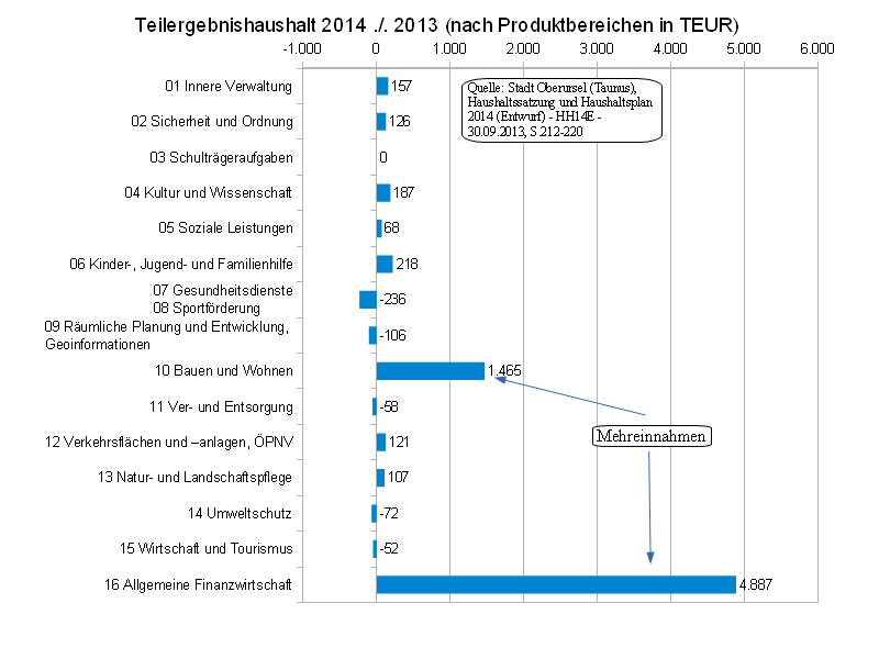 TEH2014minus2013.png